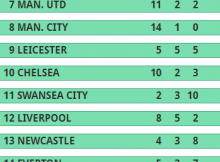 tabla alternativa cuotas premier league