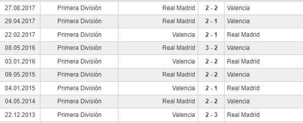 tabla de enfrentamientos entre valencia y real madrid en los ultimos 5 años