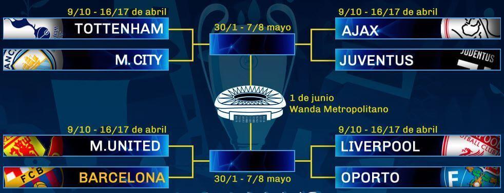 sorteo cuartos champions 2019