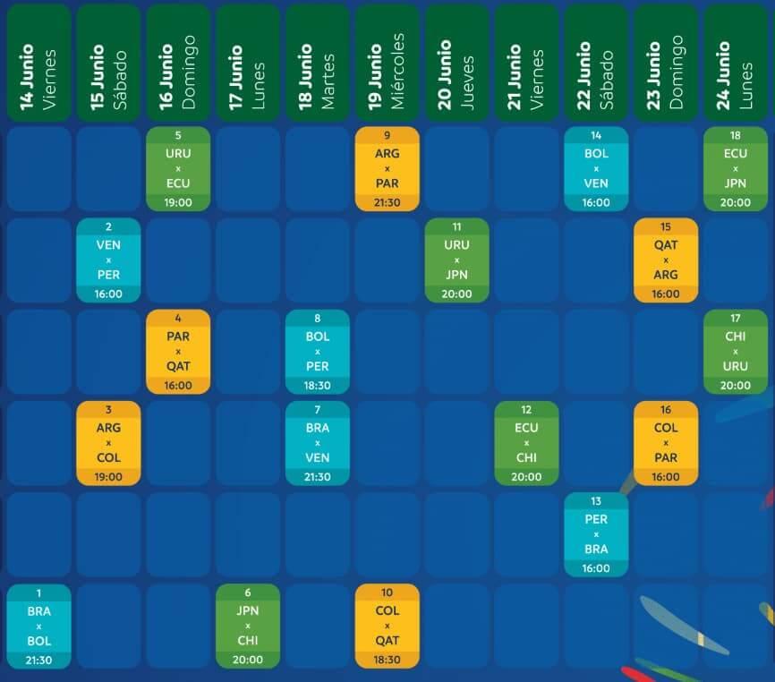 calendario fase grupos copa america